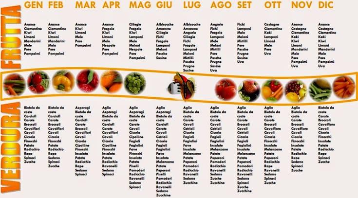 Dieta-personalizzata_156686